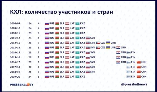 """После ухода """"Слована"""" впервые за восемь лет в КХЛ будет меньше семи стран-участниц"""